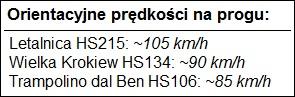 opis prędkości na progu dla różnych skoczni